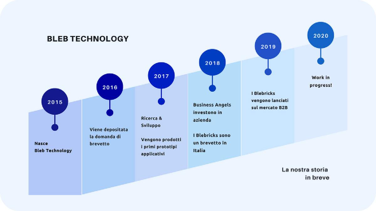 Timeline BlebTechnology Dal 2015 Al 2021